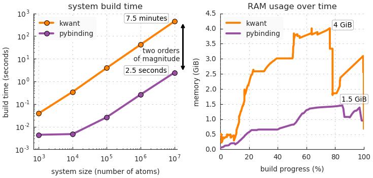 Tight-binding model build benchmark