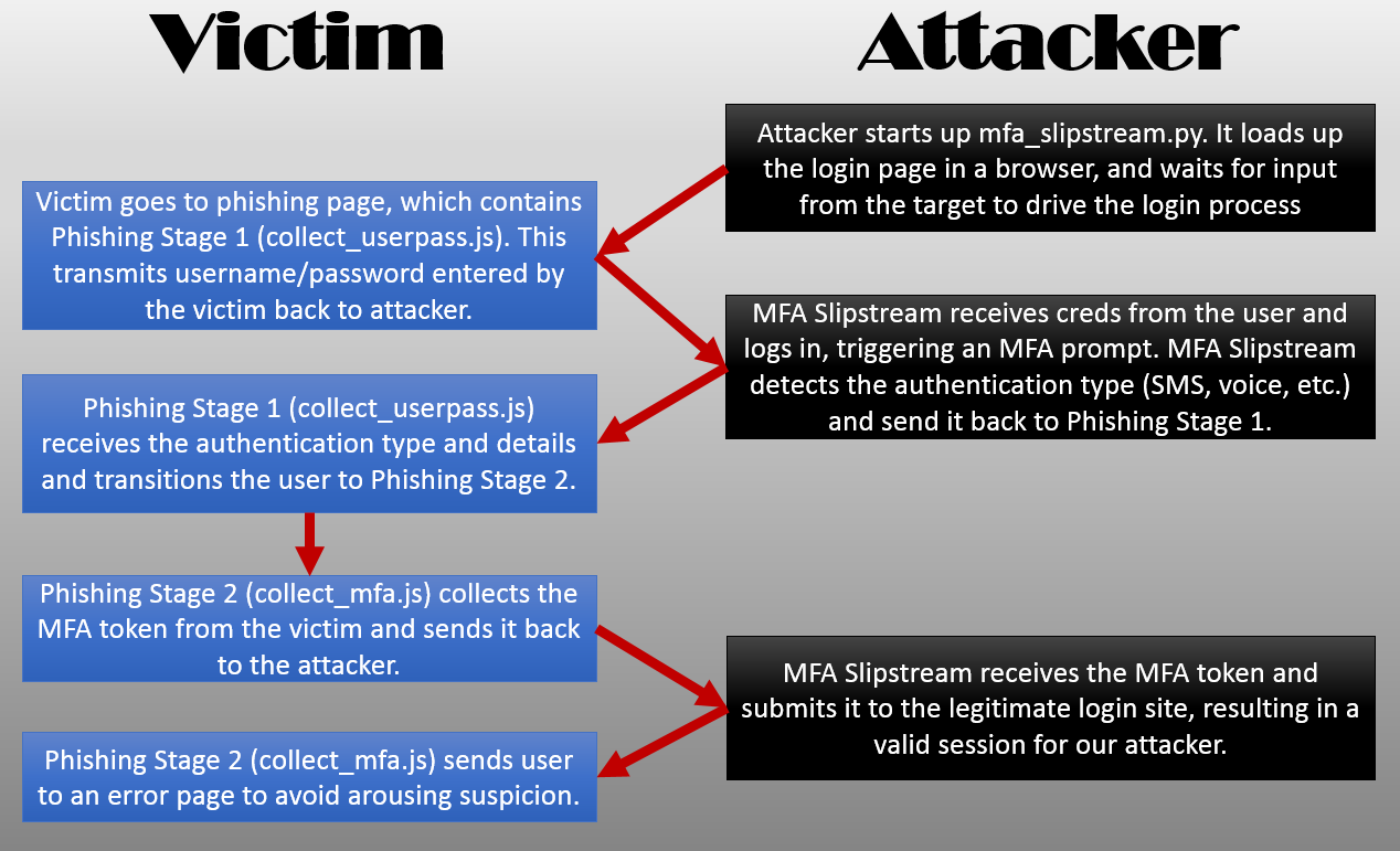 attack diagram overview