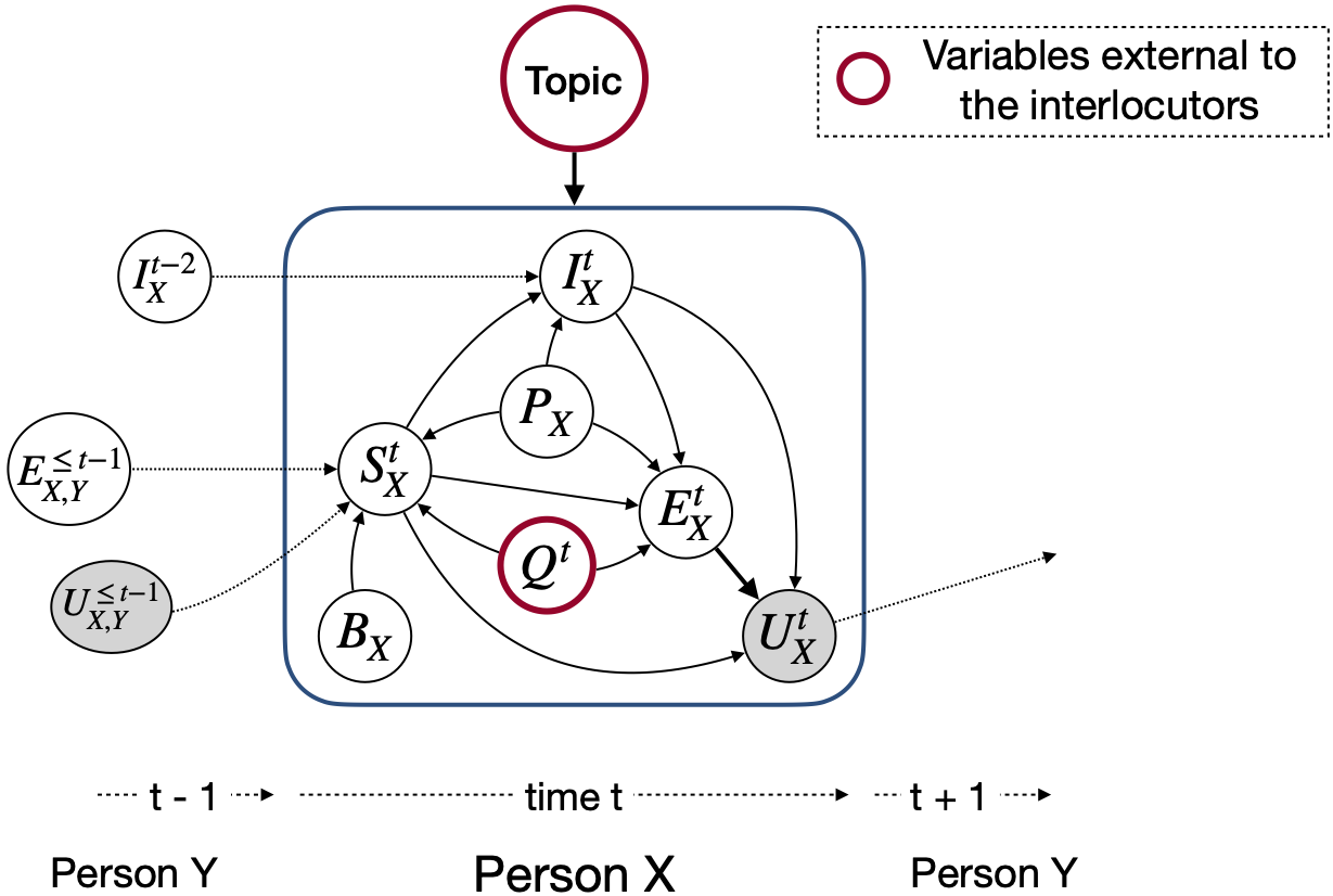 Controlling variables in conversation