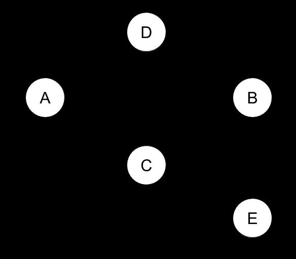 A trust graph