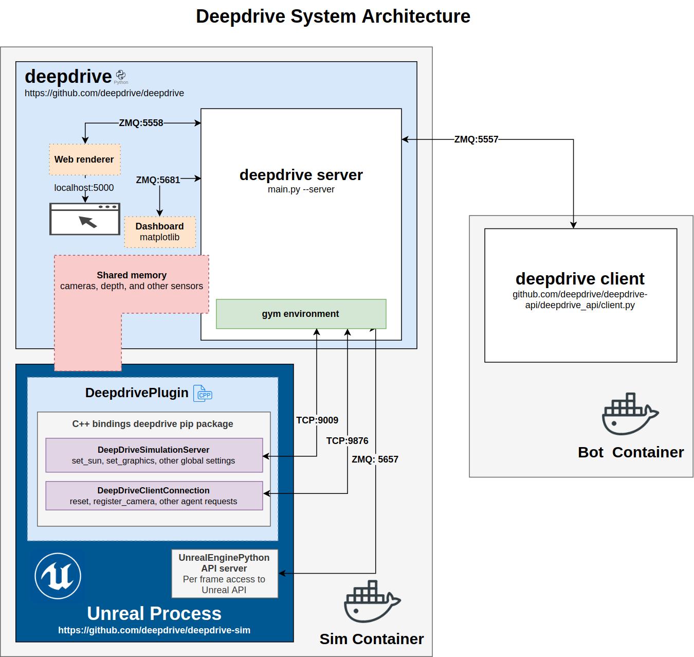 Deepdrive Architecture