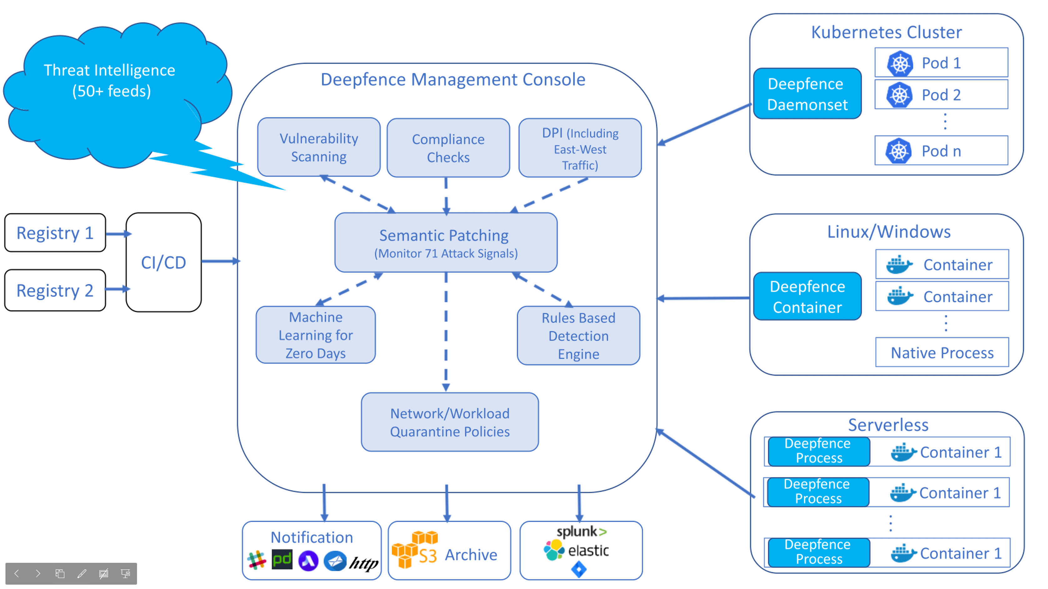 Deepfence Architecture