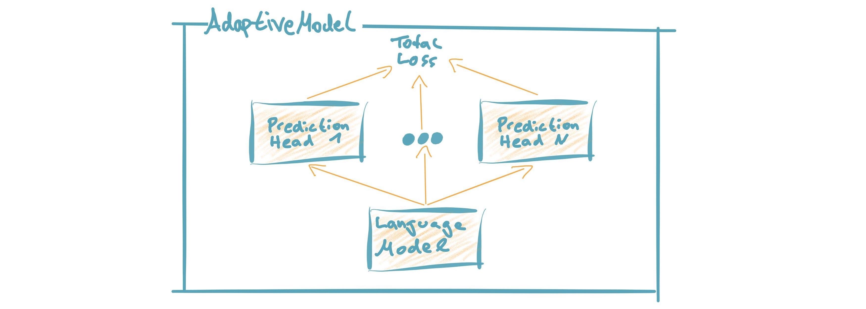 https://raw.githubusercontent.com/deepset-ai/FARM/master/docs/img/adaptive_model_no_bg_small.jpg