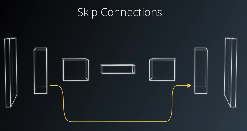 Skipping Connection