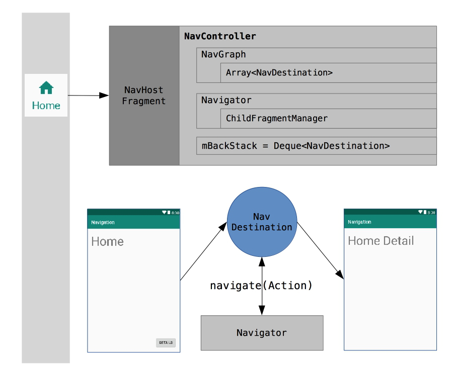 A section navigation using the Navigation Architecture Component