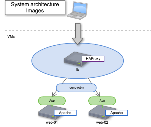 System architecture images