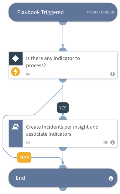 SafeBreach - Process Behavioral Insights Feed