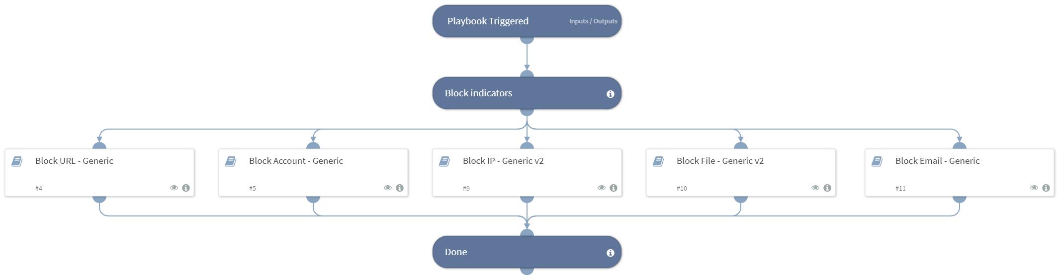 Block Indicators - Generic v2