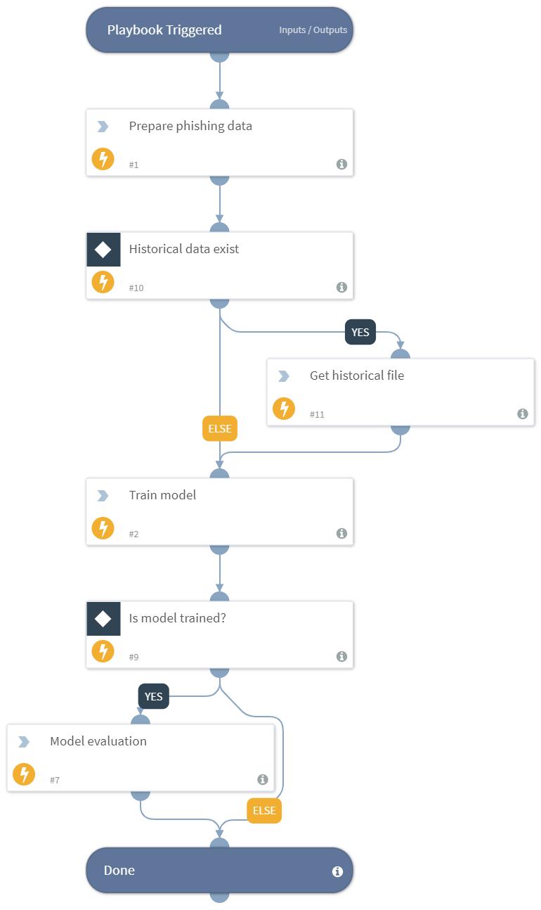 DBotCreatePhishingClassifier
