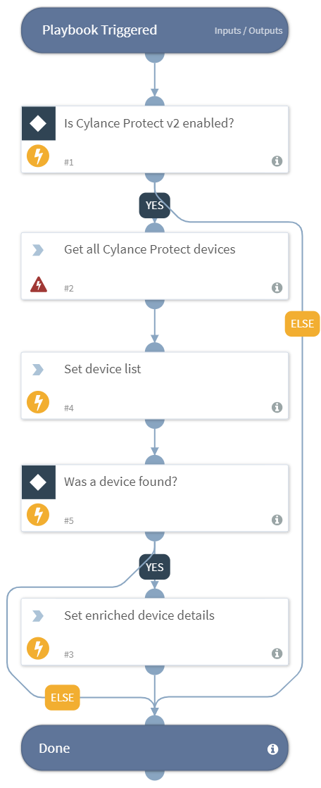 Endpoint_Enrichment_Cylance_Protect_v2