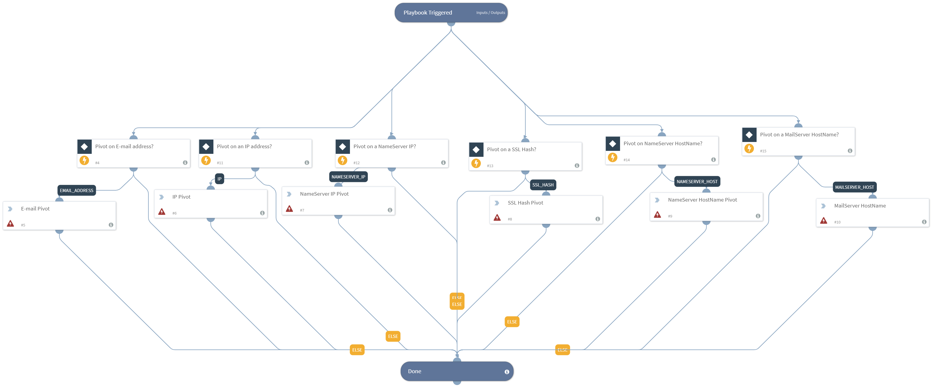 Indicator_Pivoting-DomainTools_Iris