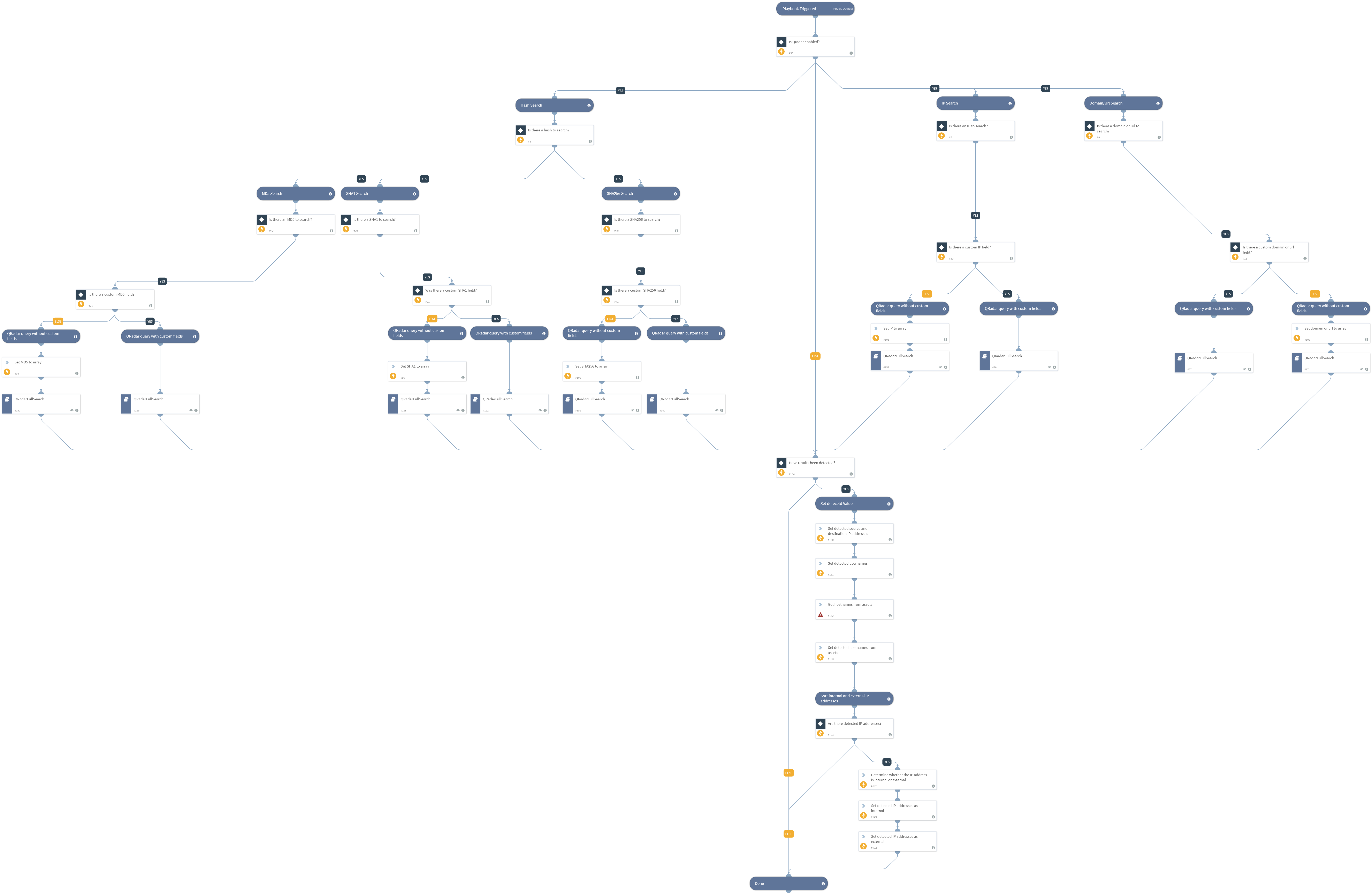 QRadar_Indicator_Hunting_V2