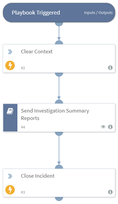 Send_Investigation_Summary_Reports_Job