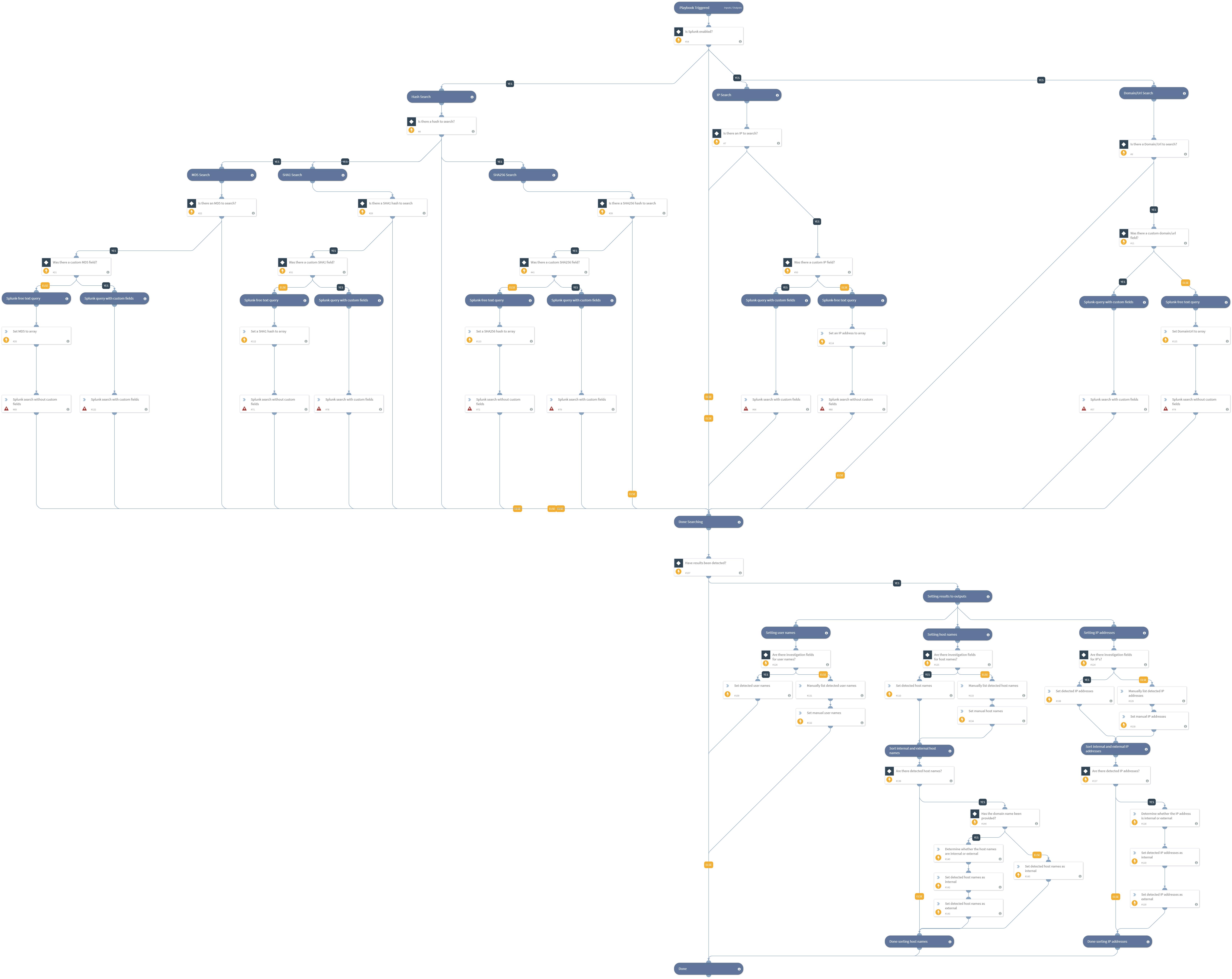 Splunk_Indicator_Hunting