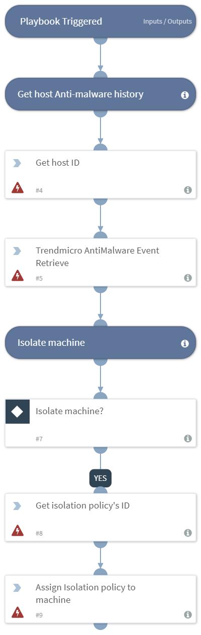 TrendMicro_Malware_Alert
