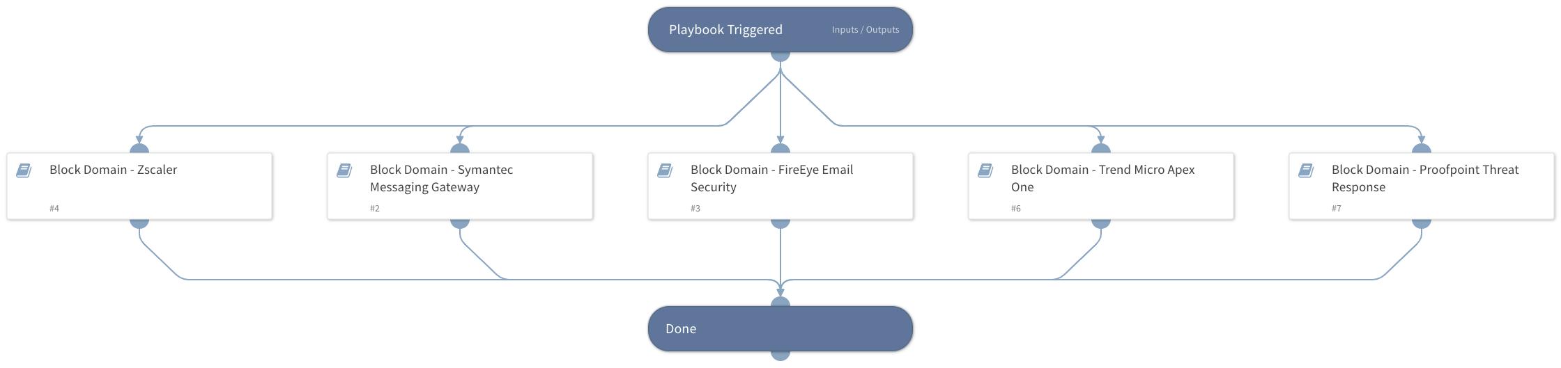 Block Domain - Generic