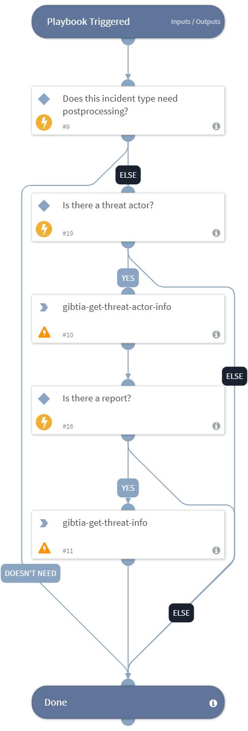 Incident Postprocessing - Group-IB Threat Intelligence & Attribution