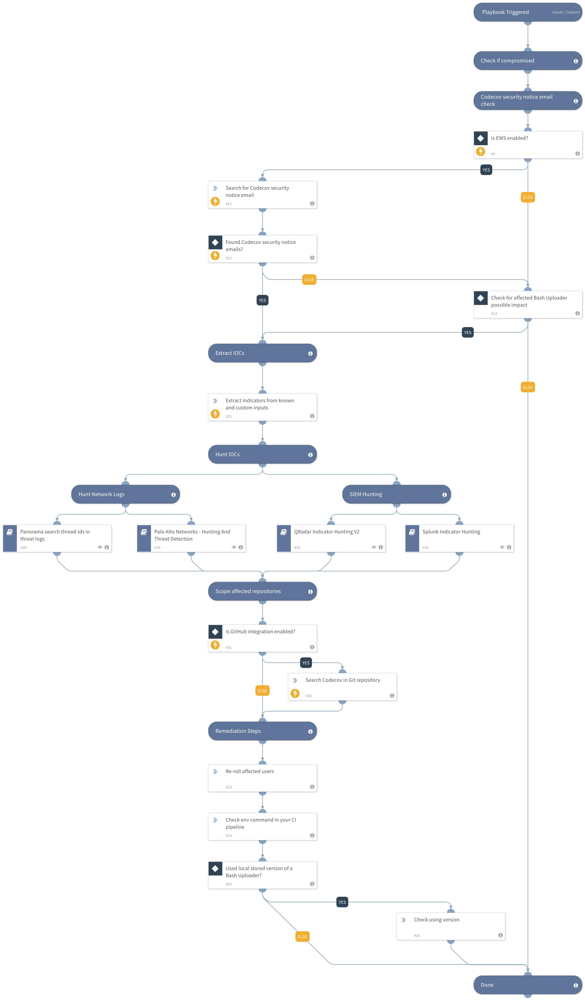 Codecov - Bash Uploader Unauthorized Access