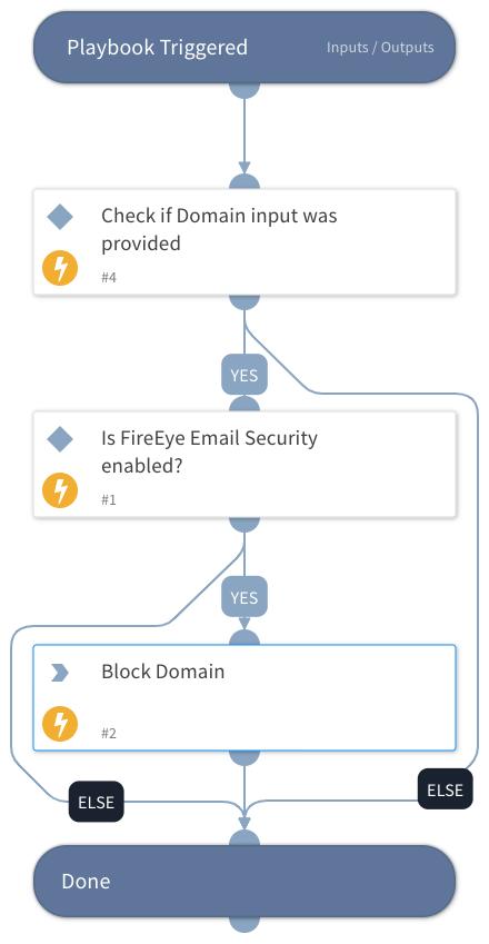 Block Domain - FireEye Email Security