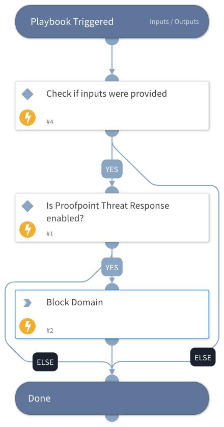 Block Domain - Proofpoint Threat Response