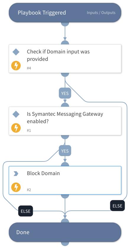 Block Domain - Symantec Messaging Gateway