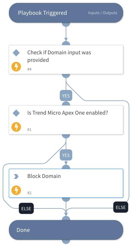 Block Domain - Trend Micro Apex One