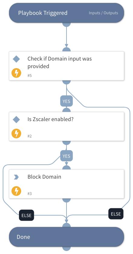 Block Domain - Zscaler