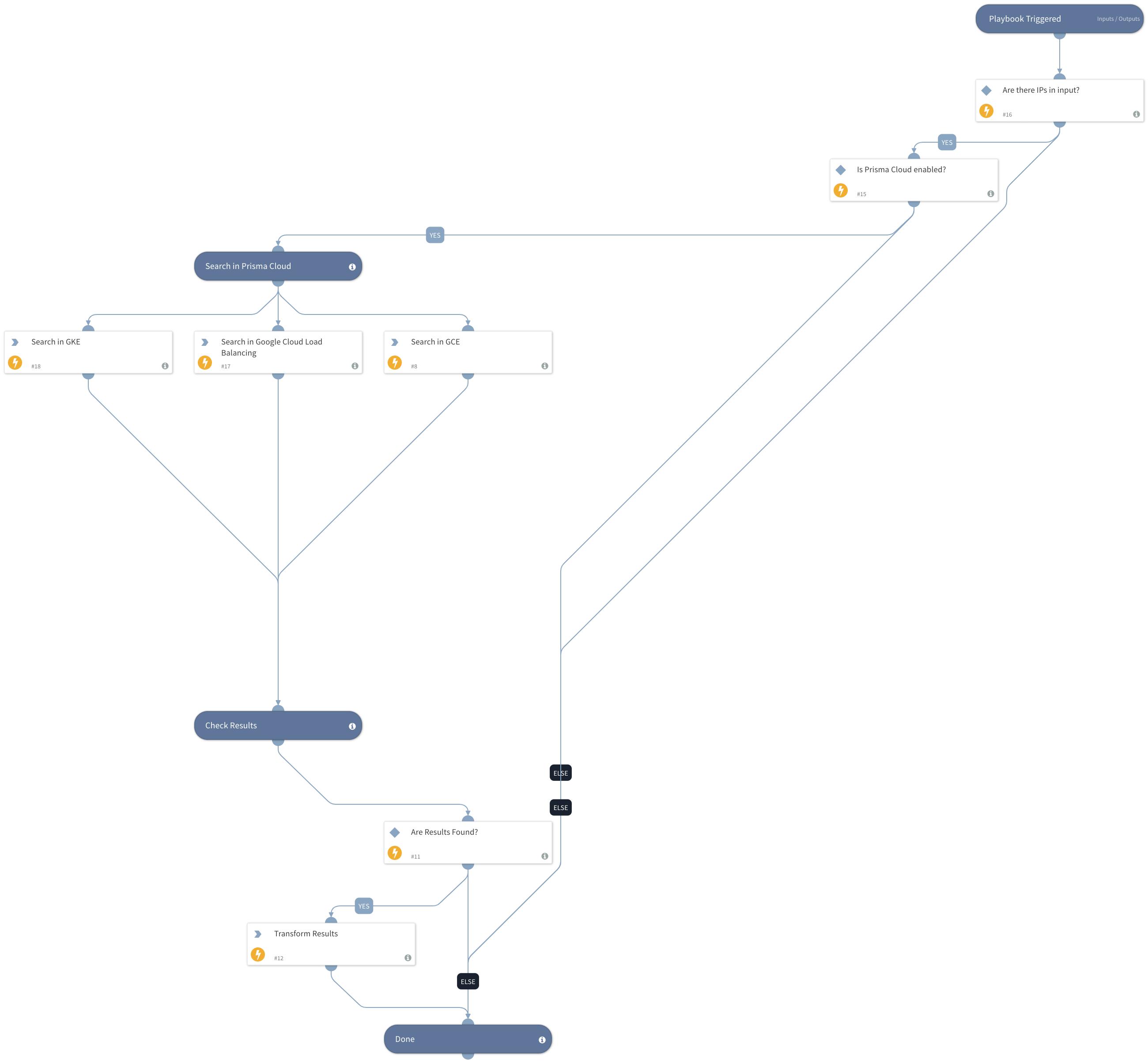 Prisma Cloud - Find GCP Resource by Public IP