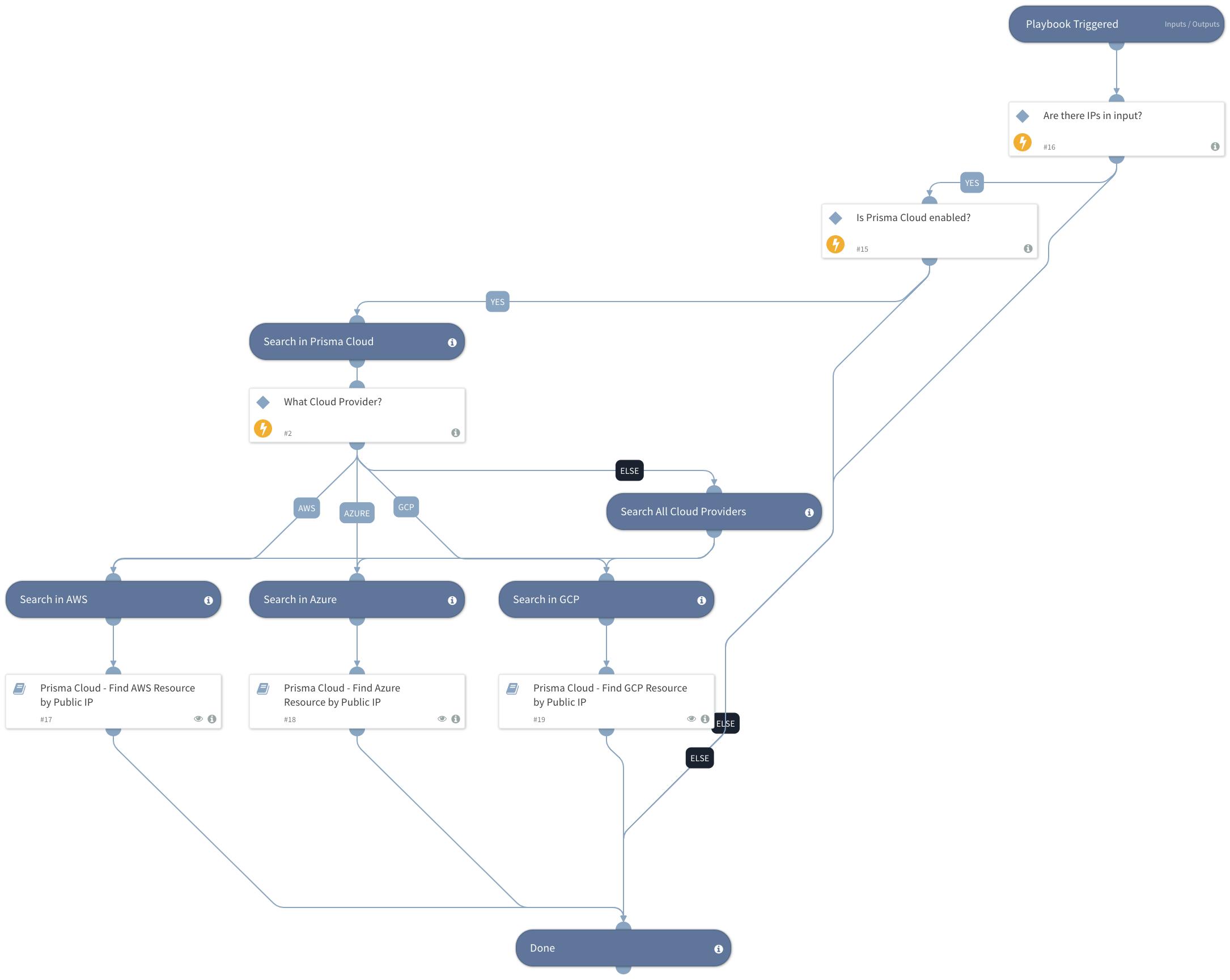 Prisma Cloud - Find Public Cloud Resource by Public IP