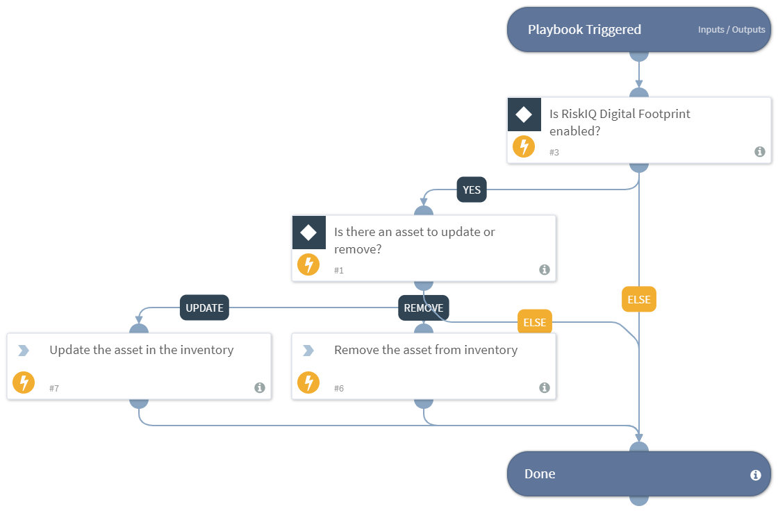 Auto Update Or Remove Assets - RiskIQ Digital Footprint