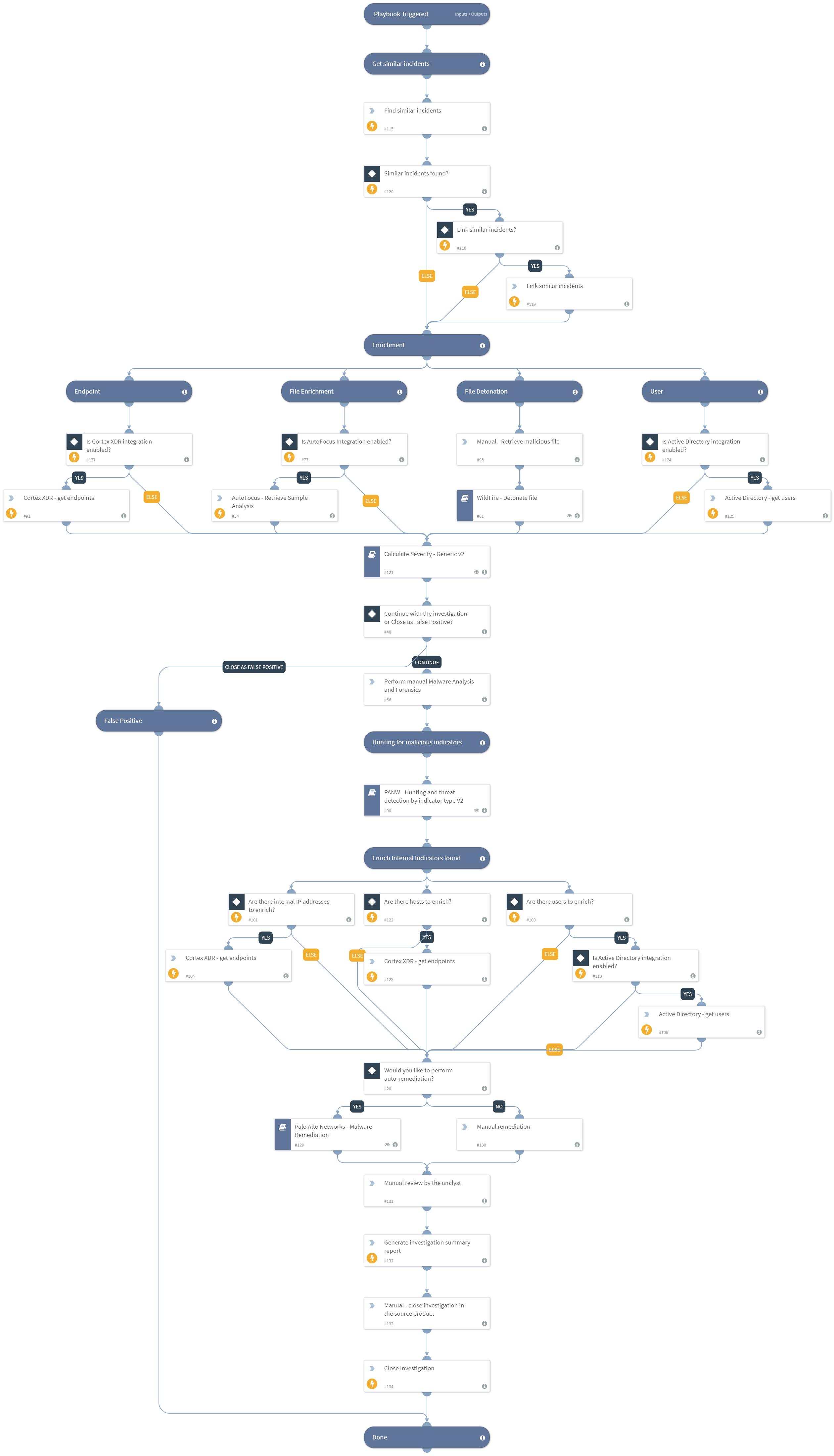 Palo Alto Networks - Endpoint Malware Investigation v2