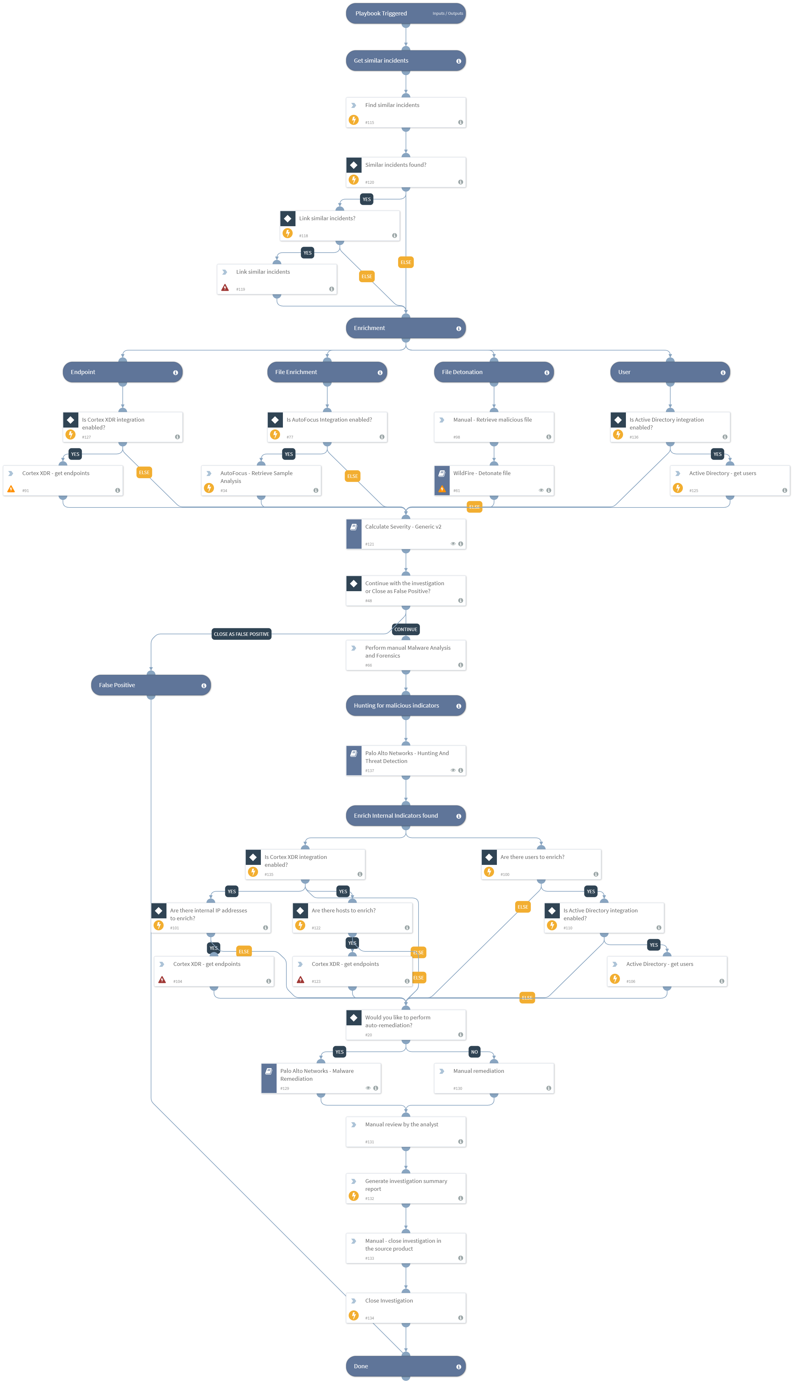 Palo Alto Networks - Endpoint Malware Investigation v3