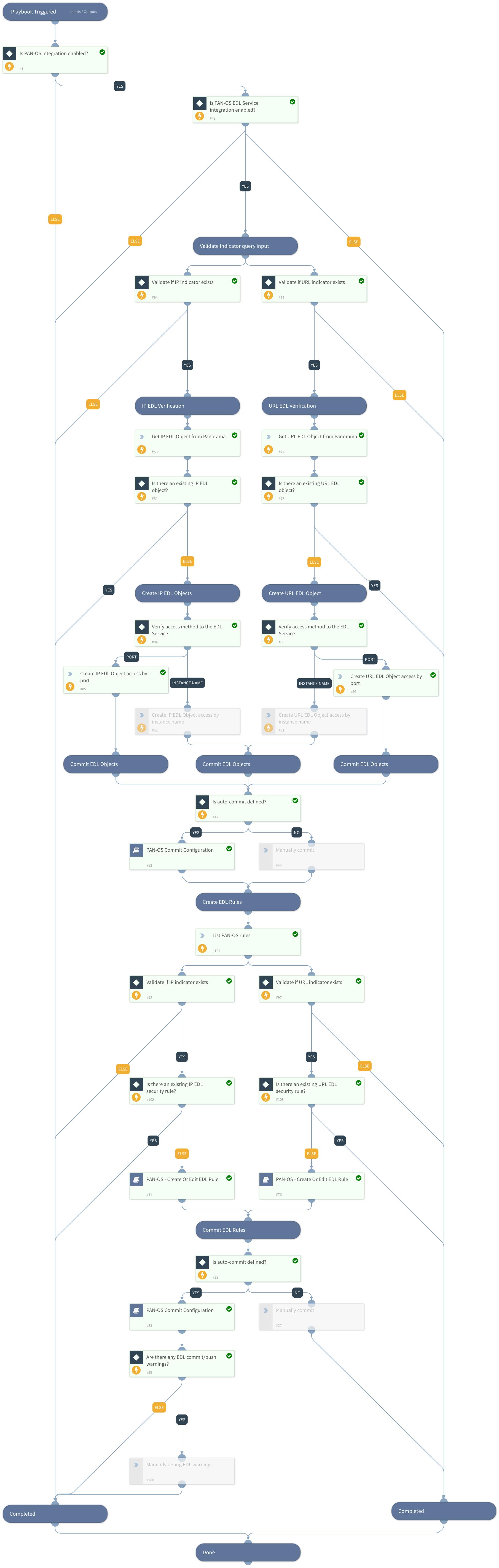 PAN-OS EDL Service Configuration