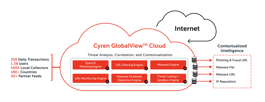 Cyren GlobalView Cloud