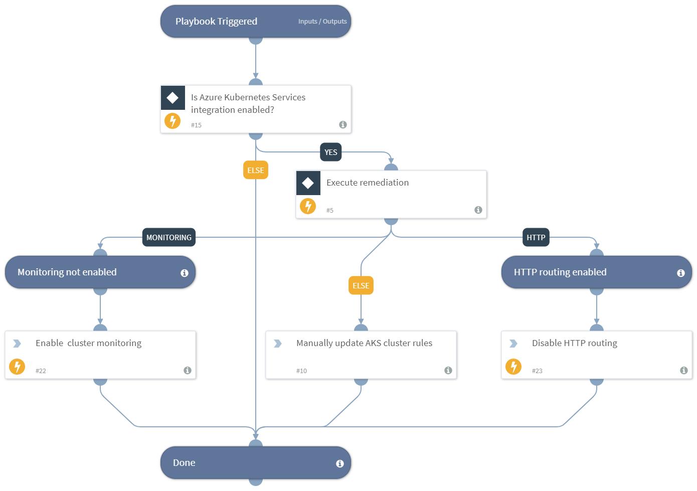 Prisma Cloud Remediation - Azure AKS Cluster Misconfiguration
