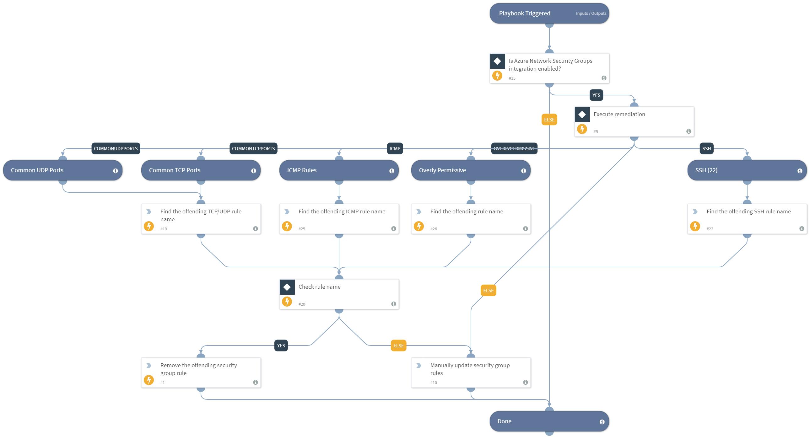 Prisma Cloud Remediation - Azure Network Security Group Misconfiguration