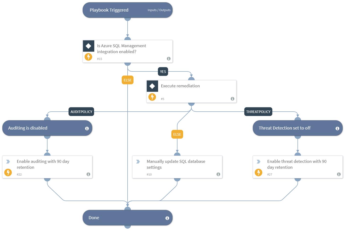 Prisma Cloud Remediation - Azure SQL Database Misconfiguration