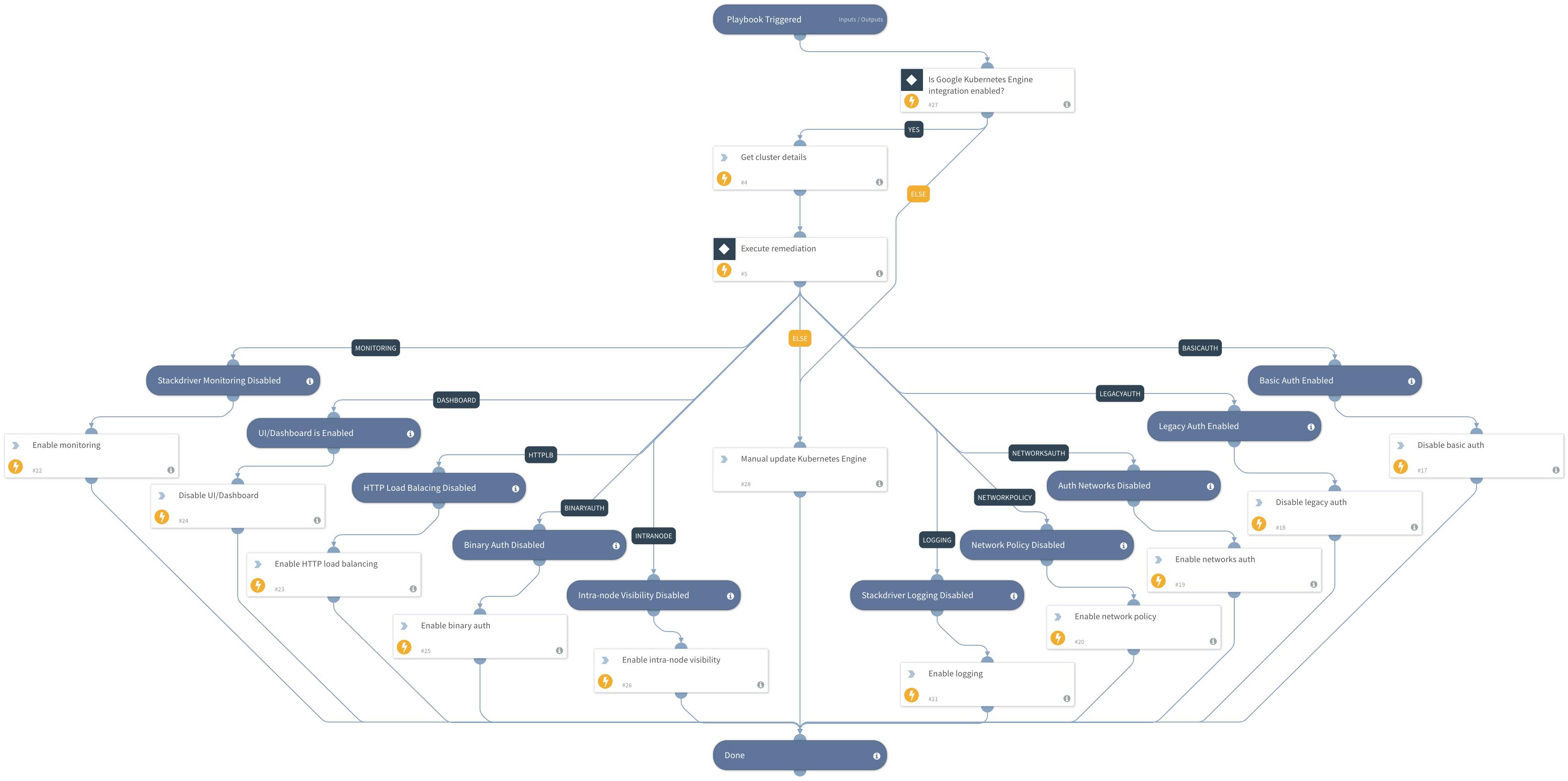 Prisma Cloud Remediation - GCP Kubernetes Engine Cluster Misconfiguration