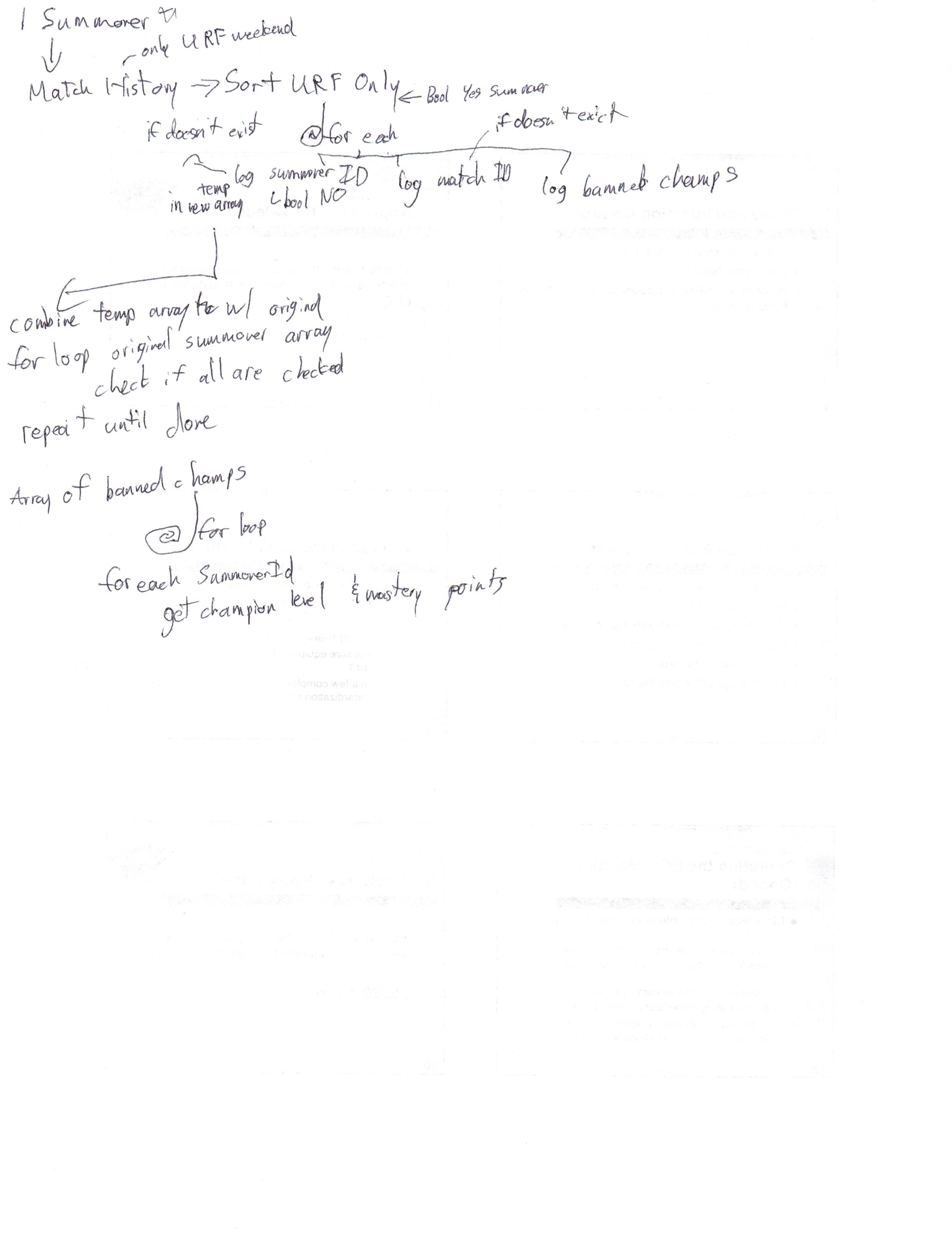 Code logic diagram