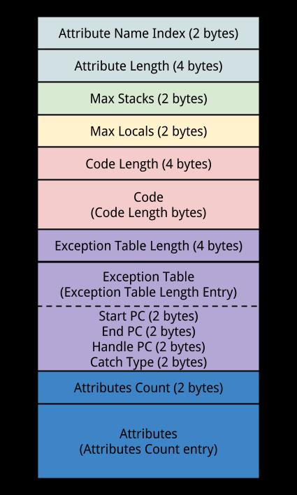 Code_attribute
