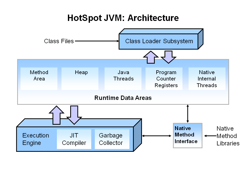HotSpotJVMArchitecture