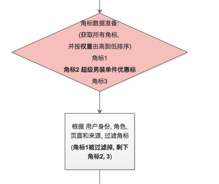 badge_procedure1