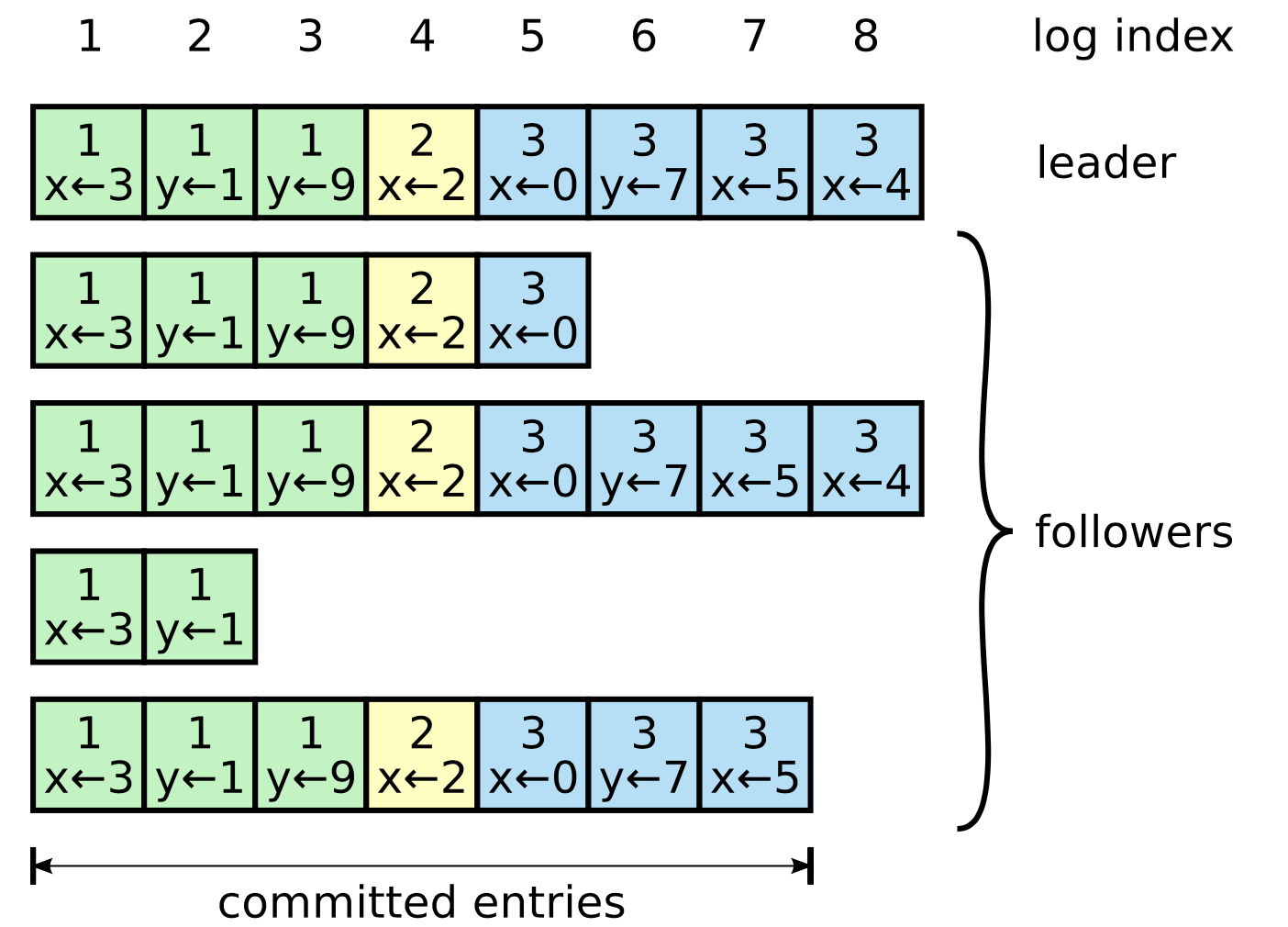 raft_log_entries