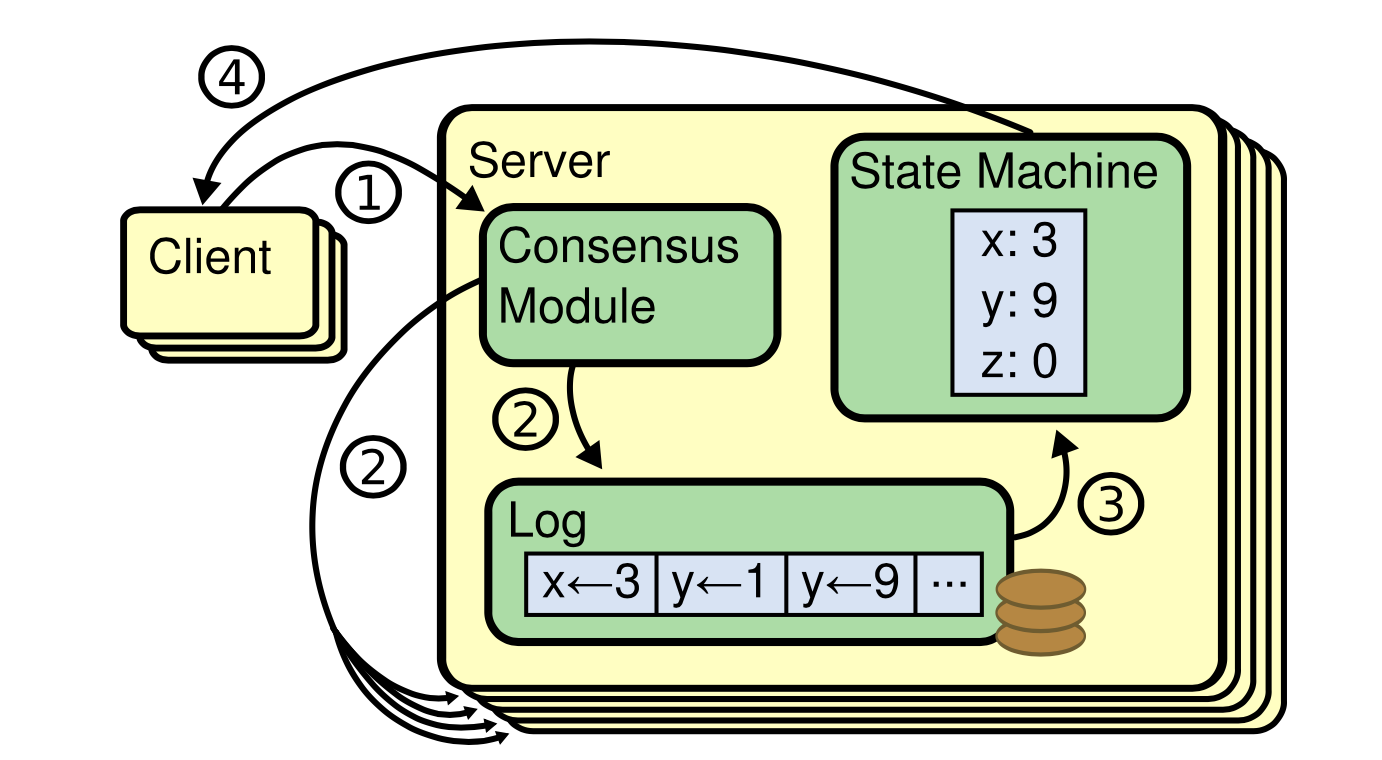 replicated_state_machine_architecture