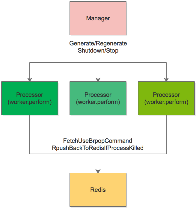 sidekiq_new_framework