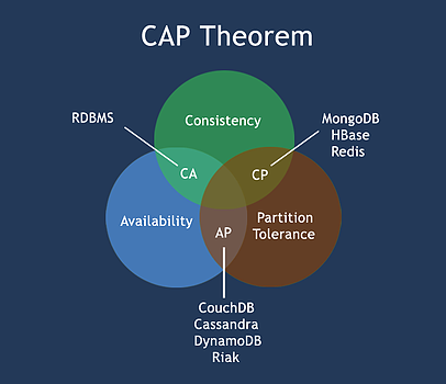 Explain CAP Theorem