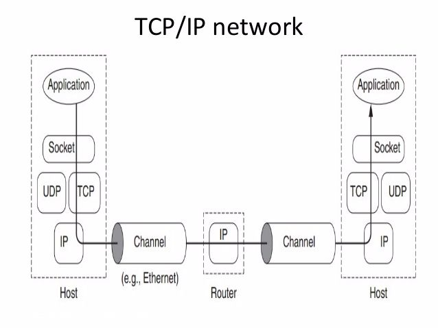 TCP/IP Network