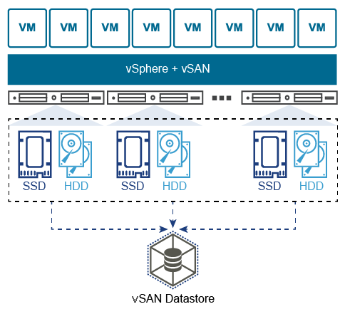 https://raw.githubusercontent.com/dennyzhang/cheatsheet.dennyzhang.com/master/cheatsheet-vmware-A4/vmware-vsan.png