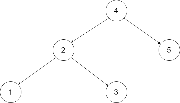 Leetcode: Convert Binary Search Tree to Sorted Doubly Linked List
