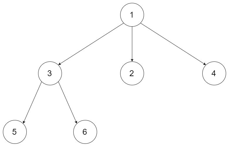 Leetcode: N-ary Tree Postorder Traversal